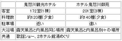 鬼怒川観光ホテルとの比較