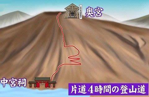 中宮祠から奥宮までの登山時間