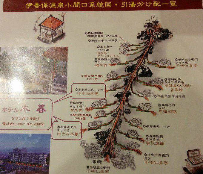 伊香保温泉小間口系統図、引湯分け配一覧