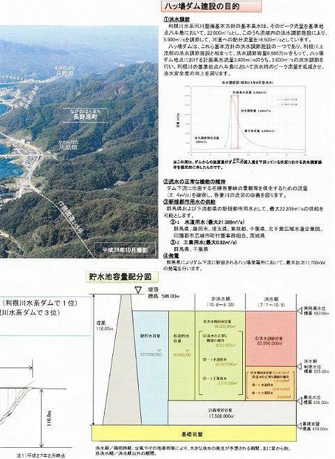 八ッ場ダム建設の目的